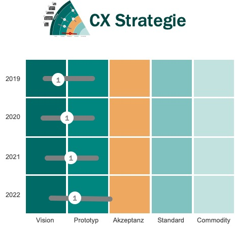 nilshafner.ch - Kundenbeziehungen richtig managen - Blog - CRM Trends 2020 2