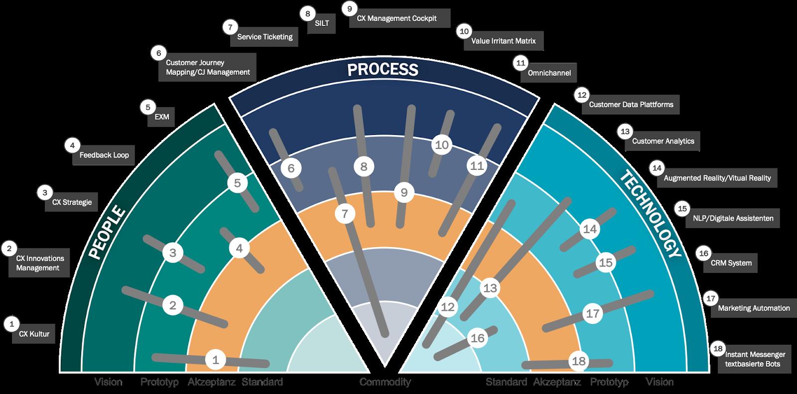 nilshafner.ch - Kundenbeziehungen richtig managen - Blog - Die CRM Trends 2020...