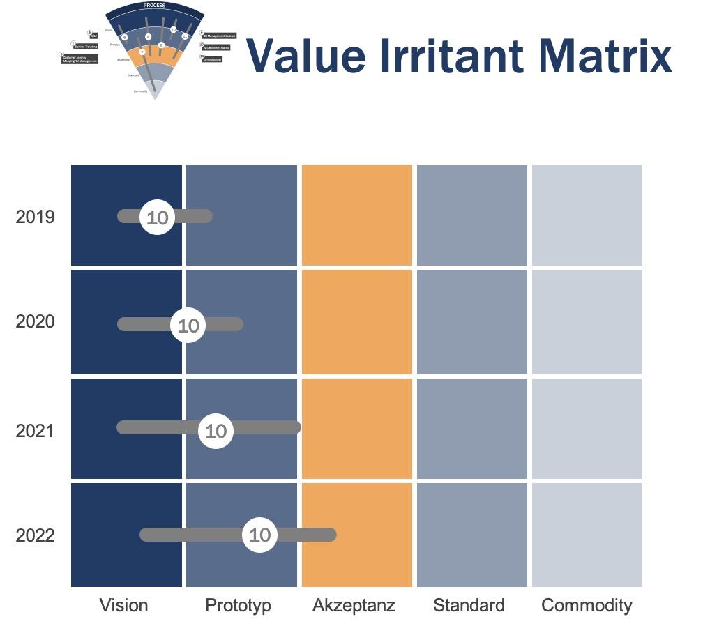 Der CEX Trendradar: Sinnvoll automatisieren mit der Value Irritant Matrix