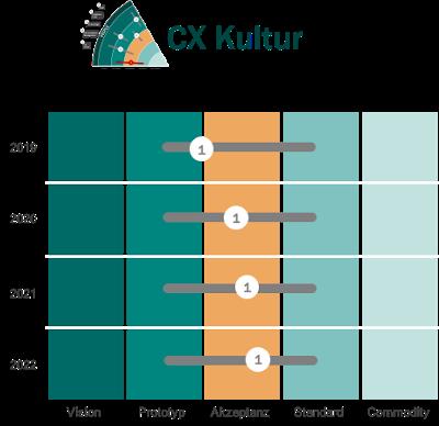 nilshafner.ch - Kundenbeziehungen richtig managen - Blog - CEX Trendradar 2020 Warum eine...2